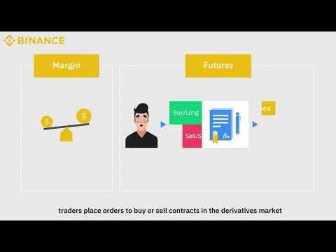 Video Tutorial | Binance Margin & Futures Contracts|2021