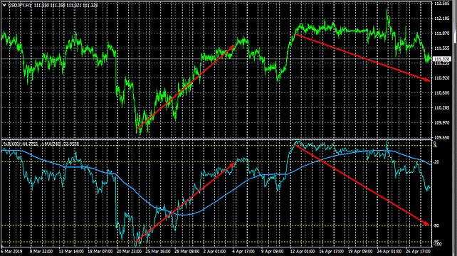Wpr Mt4 Trading System