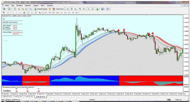 Strong Mt4 trading System