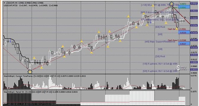 Wad Att Exp mt4 Trading System