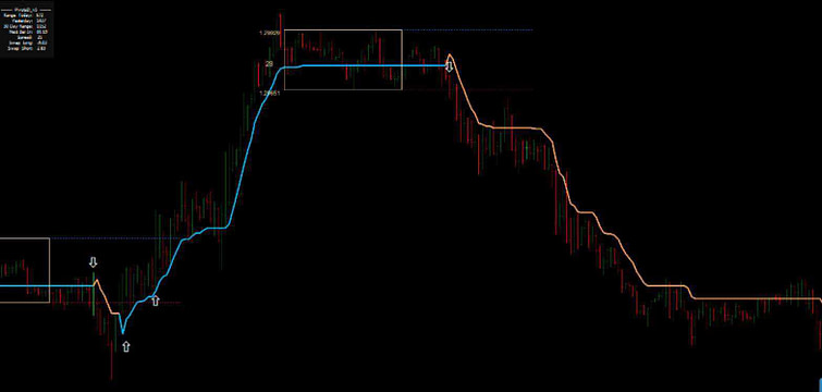 Breakout and Reversal mt4 Trading System