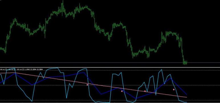 Mtf Rsi Indicator