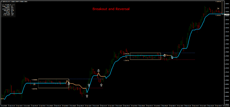 Breakout Mt4 Trading System