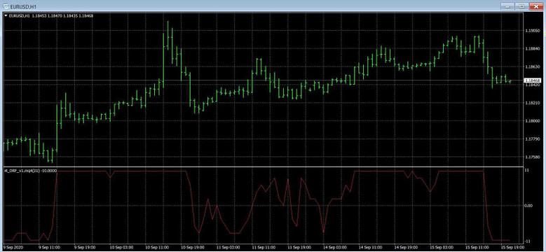 4 Drf V2 Indicator