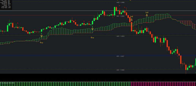 Kumo Breakout Forex Trading System