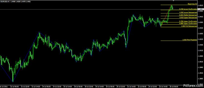 ICWR Mt4 Indicator