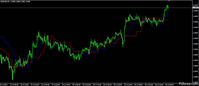 Chande Kroll Stop Mt4 Indicator