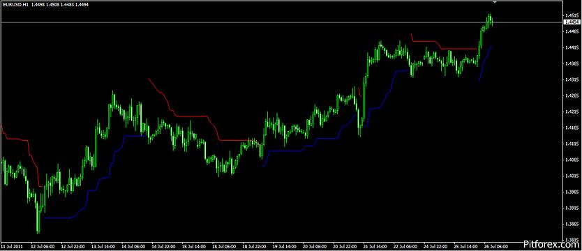 Chandelier Stops Mt4 Indicator