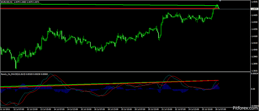 MACD Divergence Mt4 Indicator