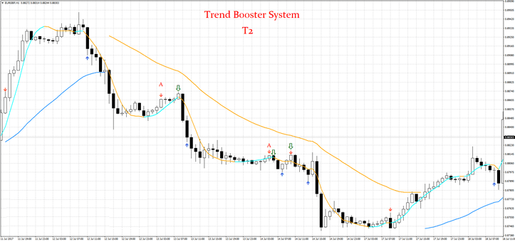 Trend Booster Mt4 Trading System