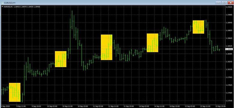 3 Shade open Mt4 Indicator