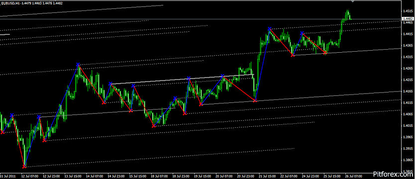 level trading Mt4 Indicator