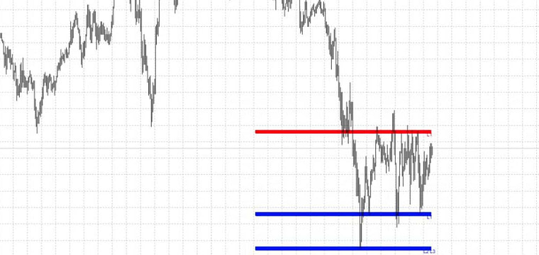 Dynamic Support Forex Mt4 Indicator