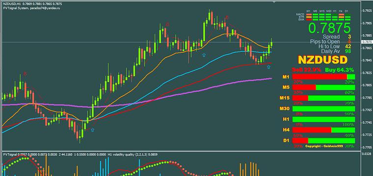 Fvt Signal Mt4 Trading System
